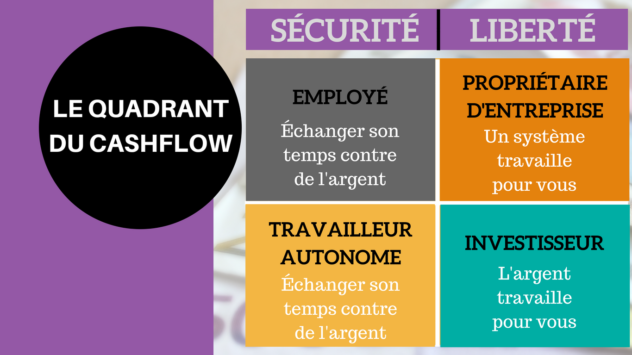marketing de reseau avenir cadran cashflow kiyosaki